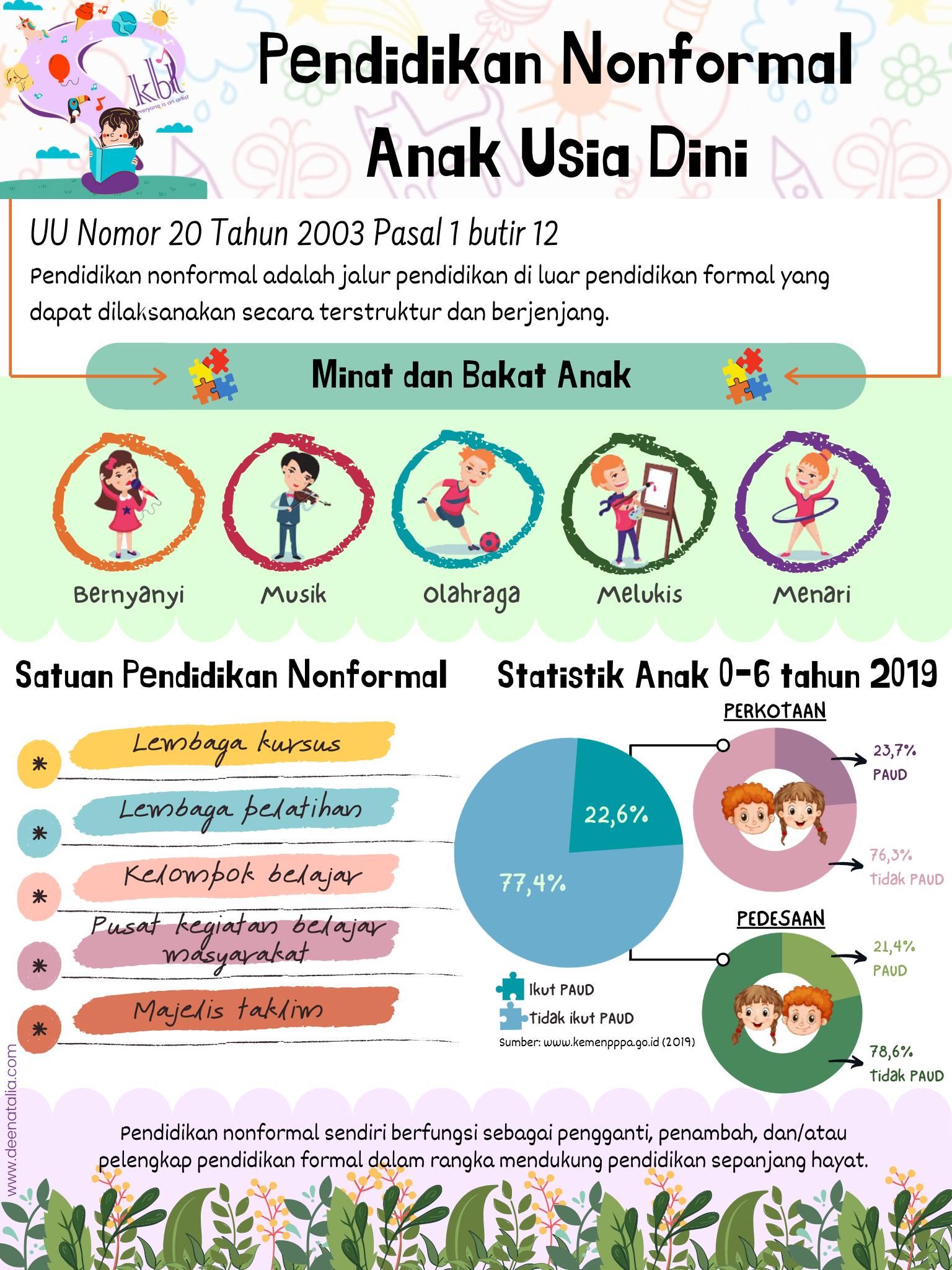Pendidikan nonformal anak usia dini