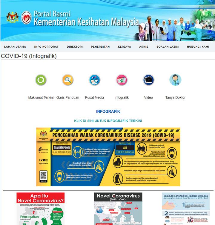Web Rasmi Ketahui Status Covid-19 Terkini Malaysia
