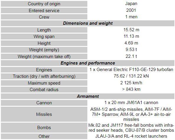 Mitsubishi F-2