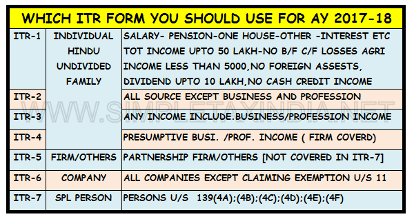 Which Itr Form Should You Fill Use Assessment Year 2017 18 Simple Tax India Making assessment an integral part of daily mathematics instruction is a challenge. which itr form should you fill use