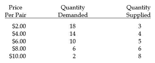 Chapter 6: Supply, Demand, and Government Policies
