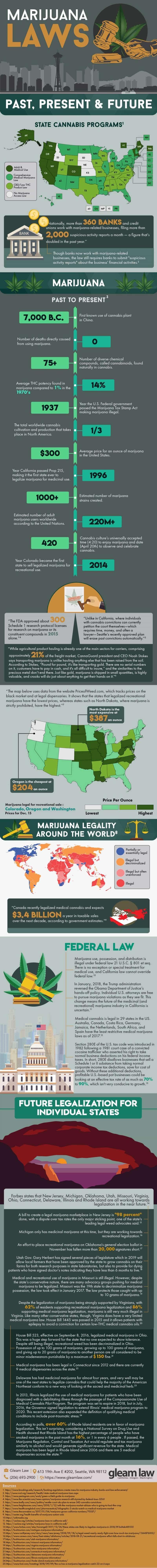 Marijuana Laws Past, Present & Future #infographic