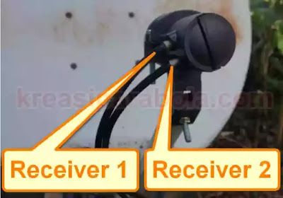 LNb 2 Receiver
