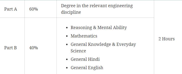 RVUNL syllabus for AE, JE, Junior Chemist & Informatics Assistant