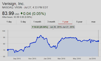 Chart: Verisign $VRSN UP 14% Y/Y