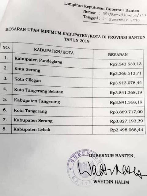 Daftar UMK / UMR Banten 2019
