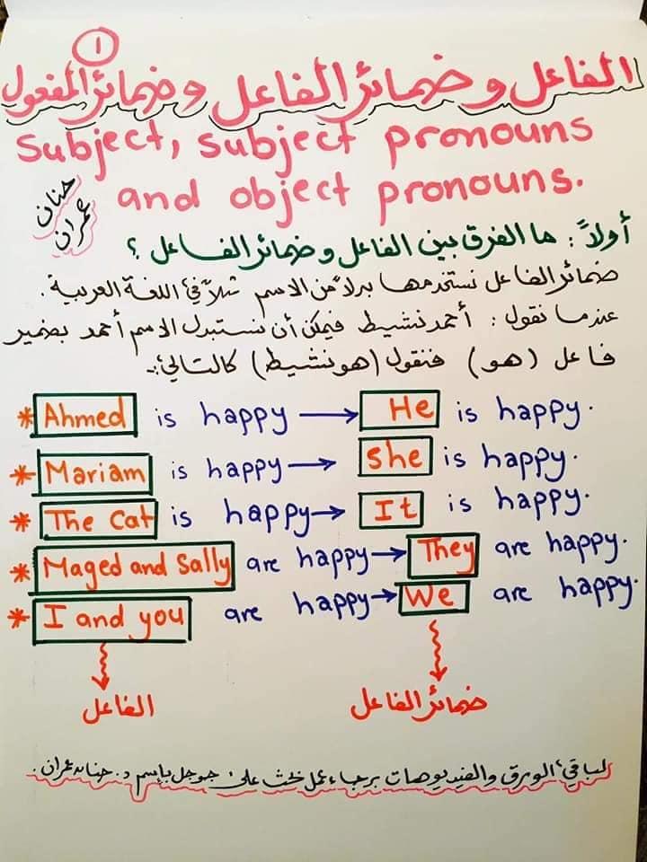 لغة انجليزية | تحميل اقوى شرح للضمائر 15 ورقة pdf د/ حنان عمران 2