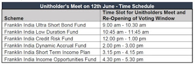 Unitholders Meet