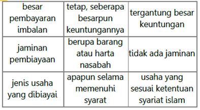 Perbedaan Bank Umum dan Bank Syariah