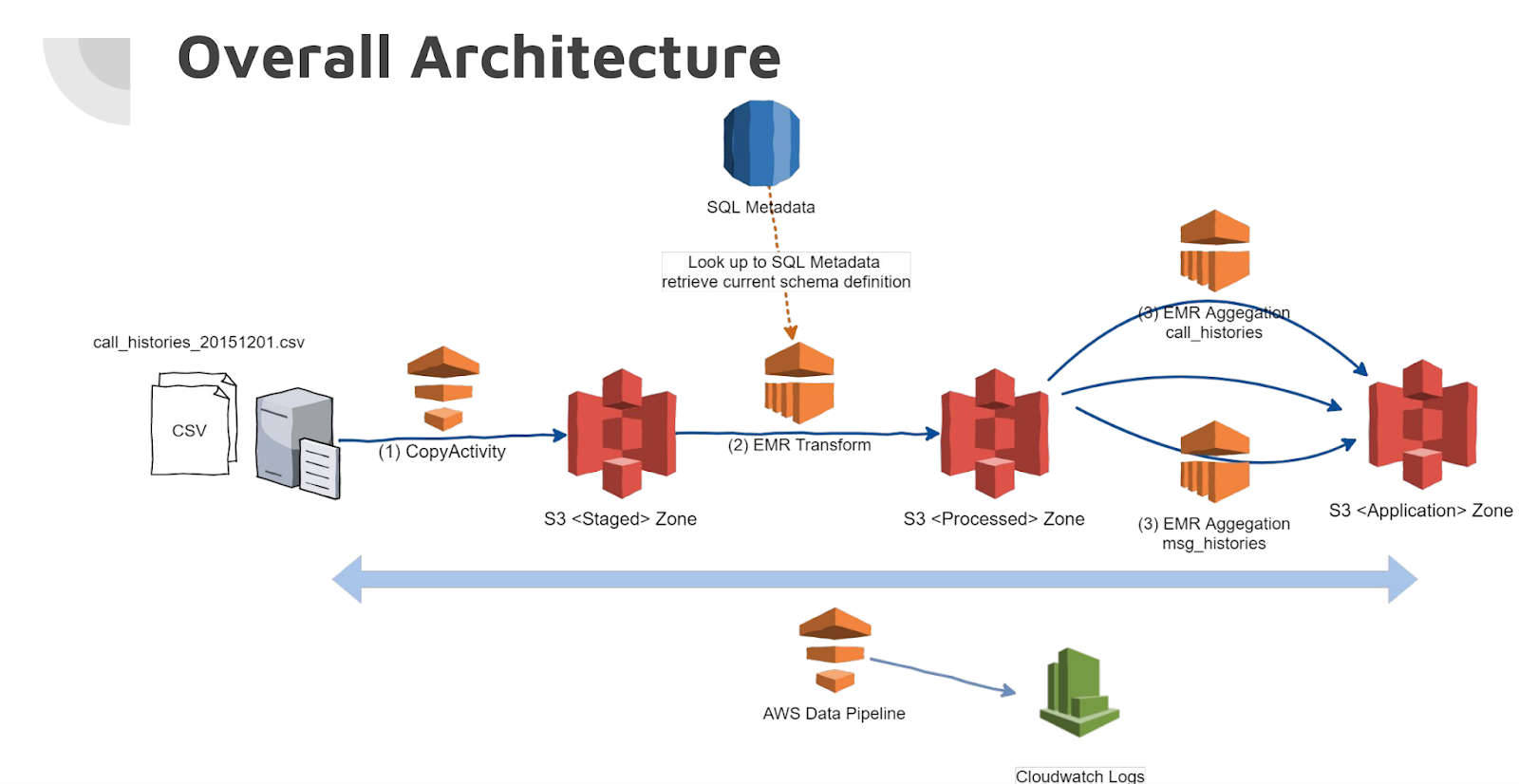 [Slide] Build simple data pipeline for ETL and data aggregation on AWS
