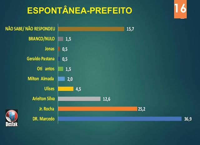 Belterra dividida entre Macedo e Rocha; PSB é a 3ª força e pode decidir a eleição