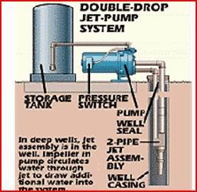 beauchamp water treatment blogspot jet pump well diagrams well pump in basement jet pump well diagrams