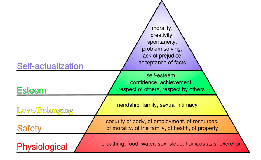 Maslows hierarchy of needs examples business reports.