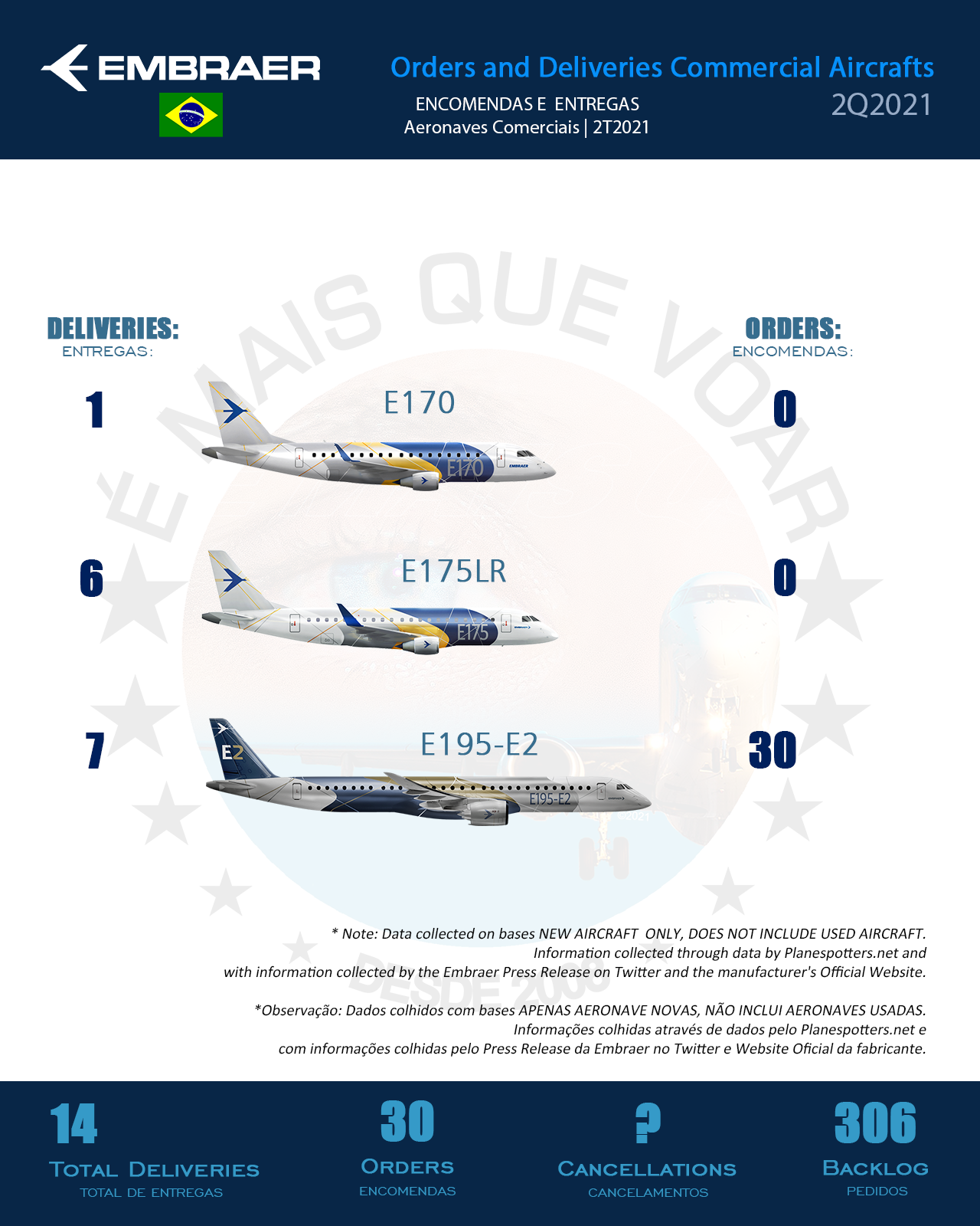 Embraer - encomendas e entregas de aeronaves no Segundo Trimestre de 2021 (2T2021)