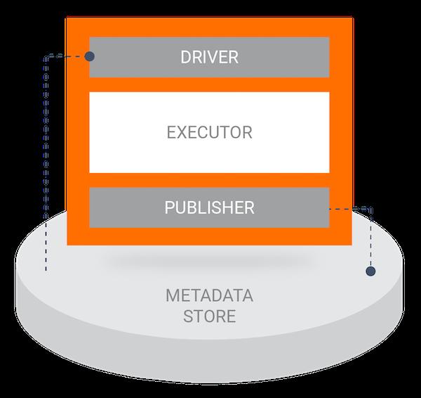 A diagram of a custom executor