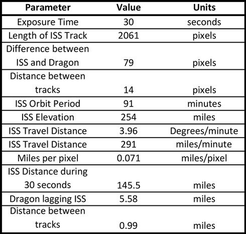 Summary chart showing conversion of pixels to miles for ISS/Dragon (Source: Palmia Observatory)