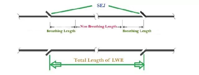 LWR - Long Welded Rail