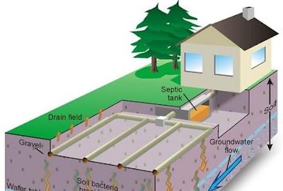 fosas septicas ecologicas
