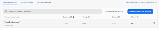 Newly aggregated data for the custom URL pattern for googlevideo.com subdomains