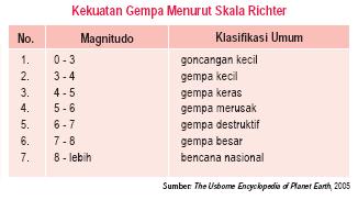Pengertian dan Jenis Jenis Tenaga Endogen 2