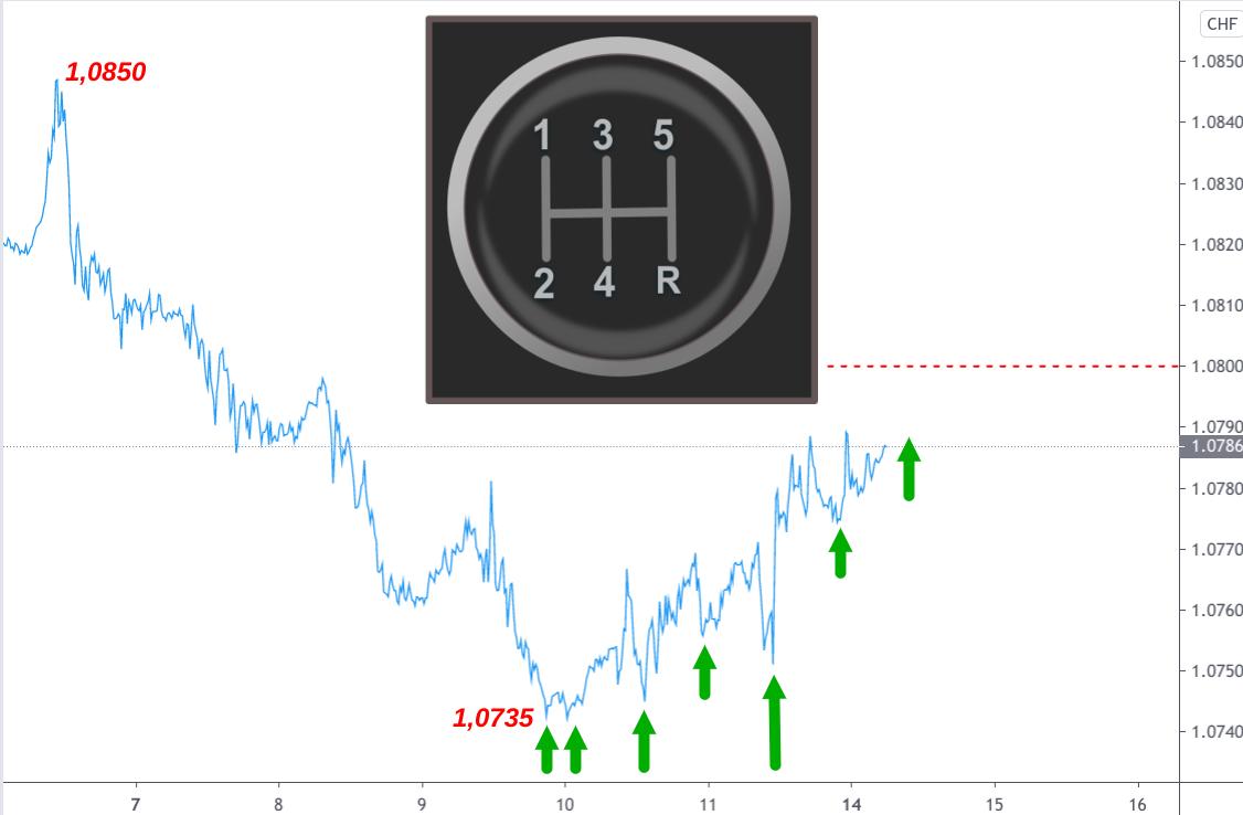 Linienchart Anstieg Euro-Franken-Kurs Mitte Dezember 2020