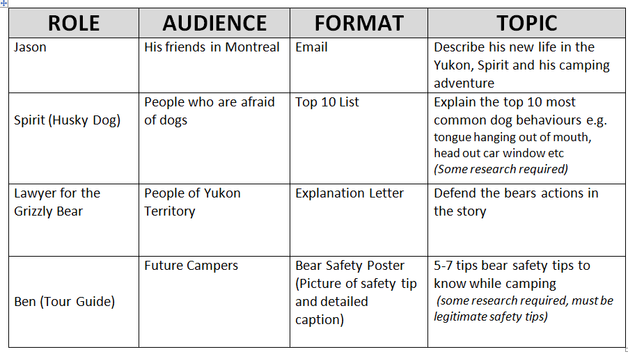 Student Engagement Through Choice Writing - 2 Peas and a Dog