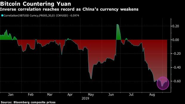 بيتكوين تسجل علاقة عكسية قياسية مع اليوان الصيني في الأسبوع الماضي