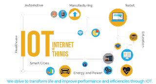Internet Of Things   Explained   Meaning   Real life applications