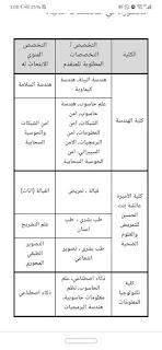 توفر بعثات دراسية في جامعة الحسين بن طلال من حملة شهادة البكالوريس و الماجستير للحصول على درجة الدكتوراة.