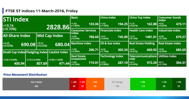 SGX Top Gainers, Top Losers, Top Volume, Top Value & FTSE ST Indices 12-March-2016, Saturday @ SG ShareInvestor