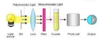 Working of colorimeter