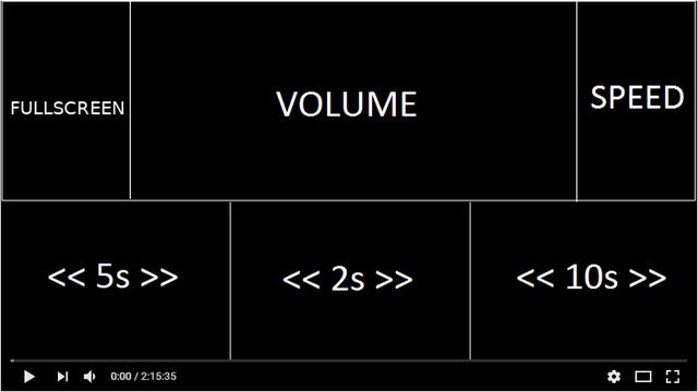 Mouse & Video addon Firefox e le aree del video suddivise a funzioni di gestione riproduzione