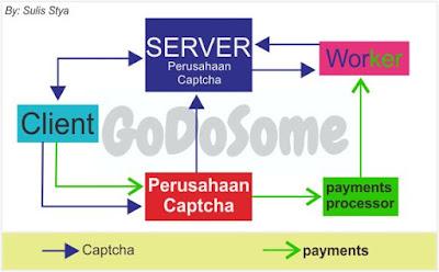 Alur Kerja Bisnis Perusahaan Captcha