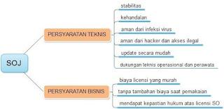 Tips Memilih Sistem Operasi untuk Server Jaringan Komputer