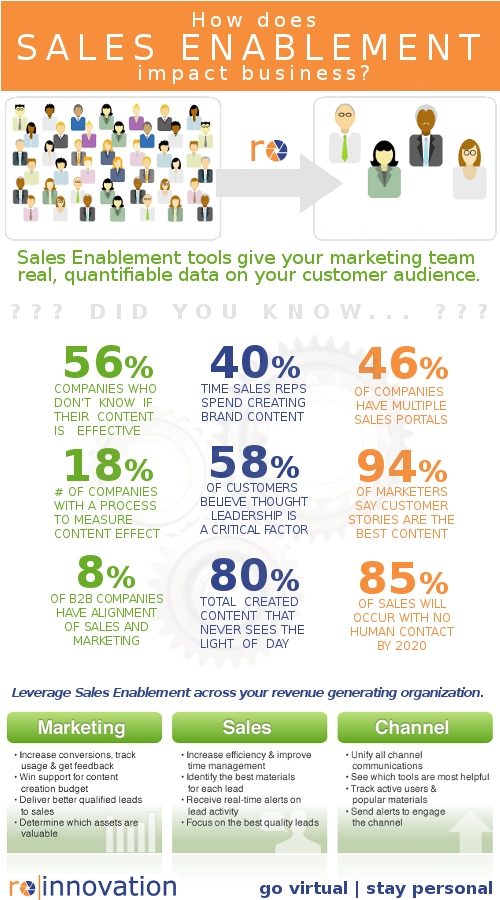 roinnovation infographic sales enablement