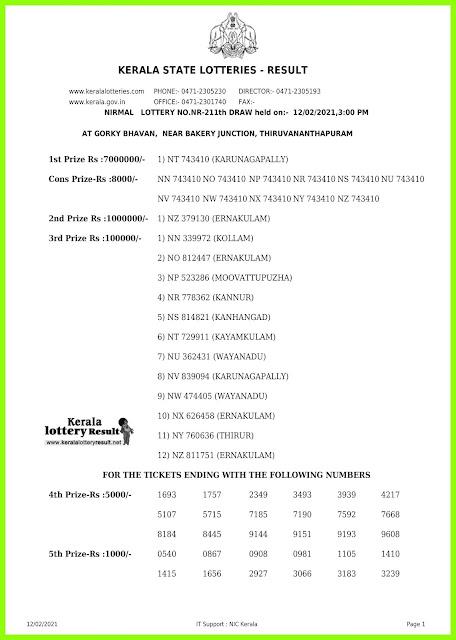 Off. Kerala Lottery Result 12.2.2021 Out, Nirmal NR-211 Winners List