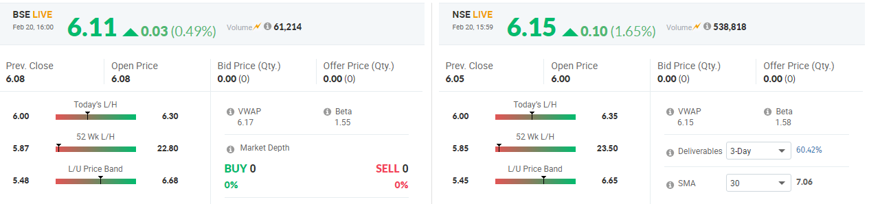 Stock Prices Predictions Analysis And Daily Trends Hcl Infosystems Share Recommendation Prediction Analysis Why It Is Going Down