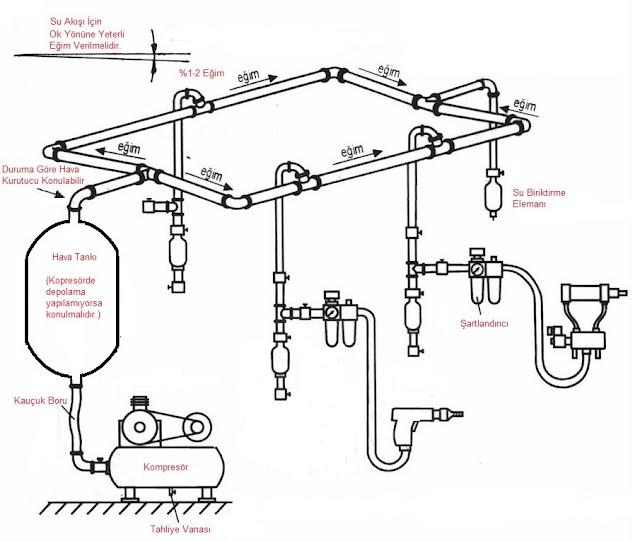 pnömatik sistem nasıl çalışır