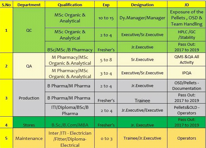 Vital Pharma Walk-In Interview for ITI/ Diploma/ BSc/ B Pharma Fresher's Candidates QC/QA/Production/Stores/Maintenance Department