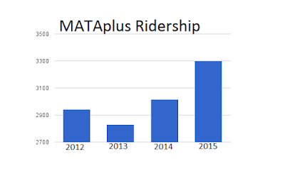Graph shows MATAplus ridership growing from about 1500 in 2013 to about 3000 in 2015