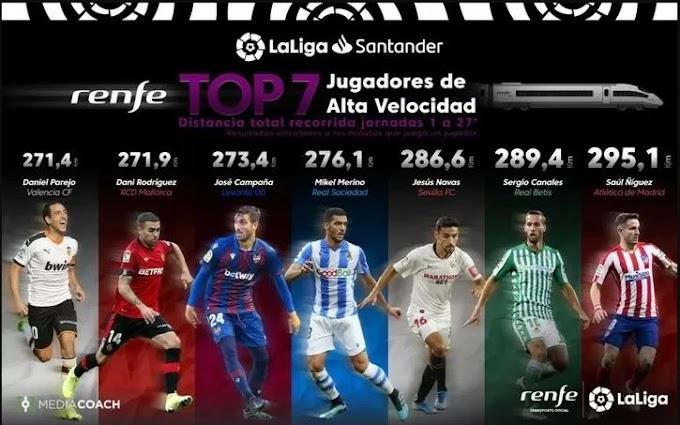 Saul has covered the most distance in La Liga Santander this season