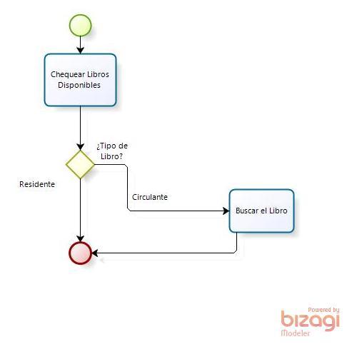 ejemplo proceso bpm subproceso
