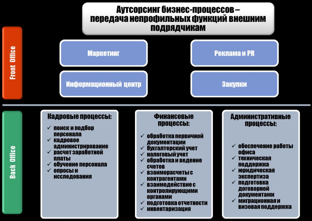 Передача непрофильных функций на аутсорсинг оказание услуг бухгалтера