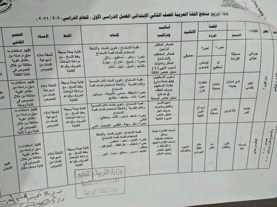 توزيع منهج اللغة العربية لصفوف المرحلة الابتدائية للعام الدراسي 2020 / 2021 2-
