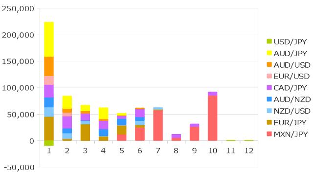 2019年10月までのFXの運用成績