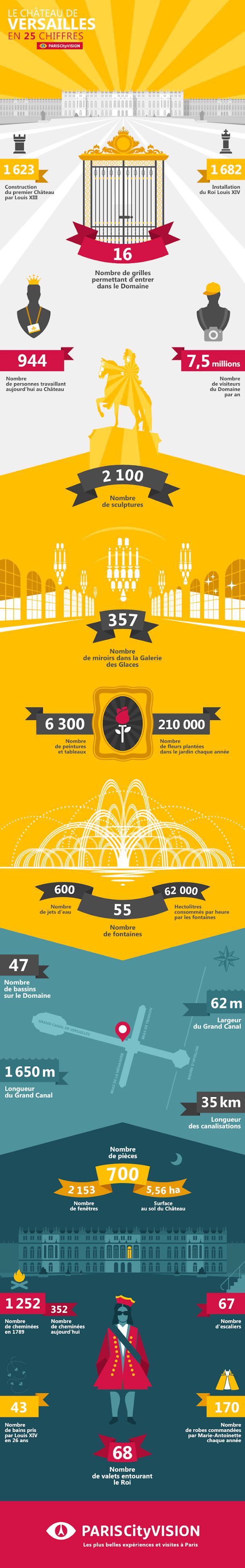 https://cdn.pariscityvision.com/media/wysiwyg/infographie_versailles_fr_1.png
