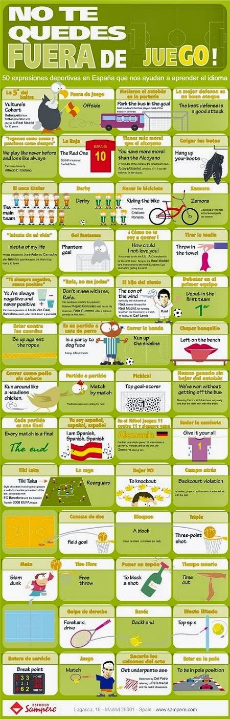 Infografía sobre deporte e inglés