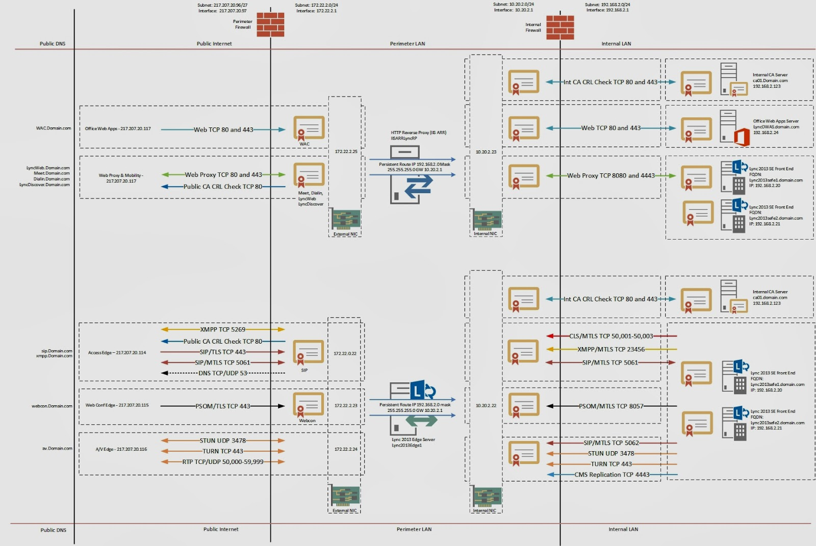 Randy s Lync  Skype  Teams and UC Blog  Firewall rules and data flow for Lync    2013