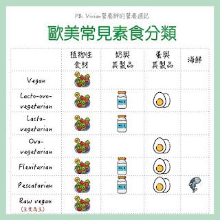 【圖片懶人包】Vegan跟Vegetarian差在哪裡?素食者要注意哪些營養素?