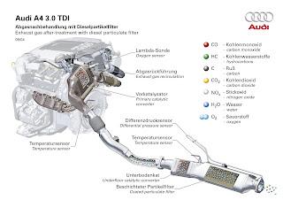 Motore Audi A4 3.0 TDI.